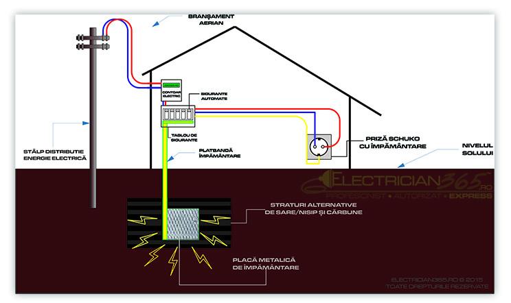 schema impamantare electrica cu placa metalica